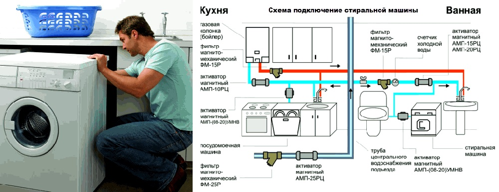 Схема подключения стиральной машины в Минске