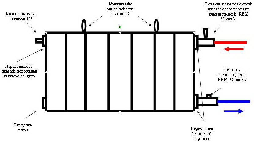 Подключение радиаторов в Минске
